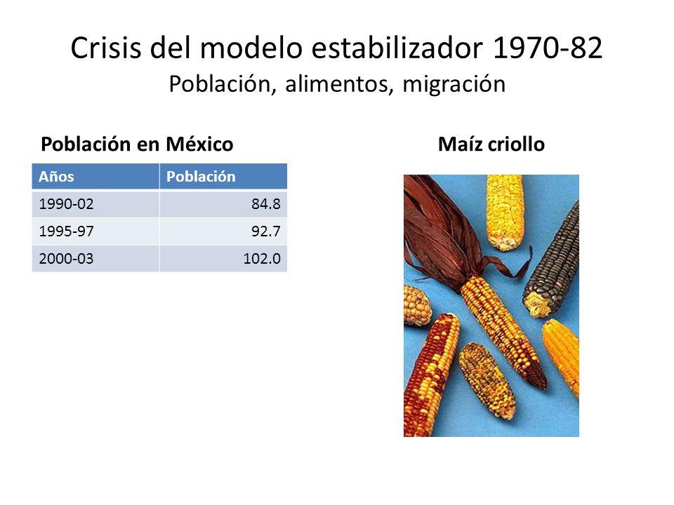 Crisis del modelo estabilizador 1970-82 Población, alimentos, migración Población en México AñosPoblación 1990-0284.8 1995-9792.7 2000-03102.0 Maíz cr
