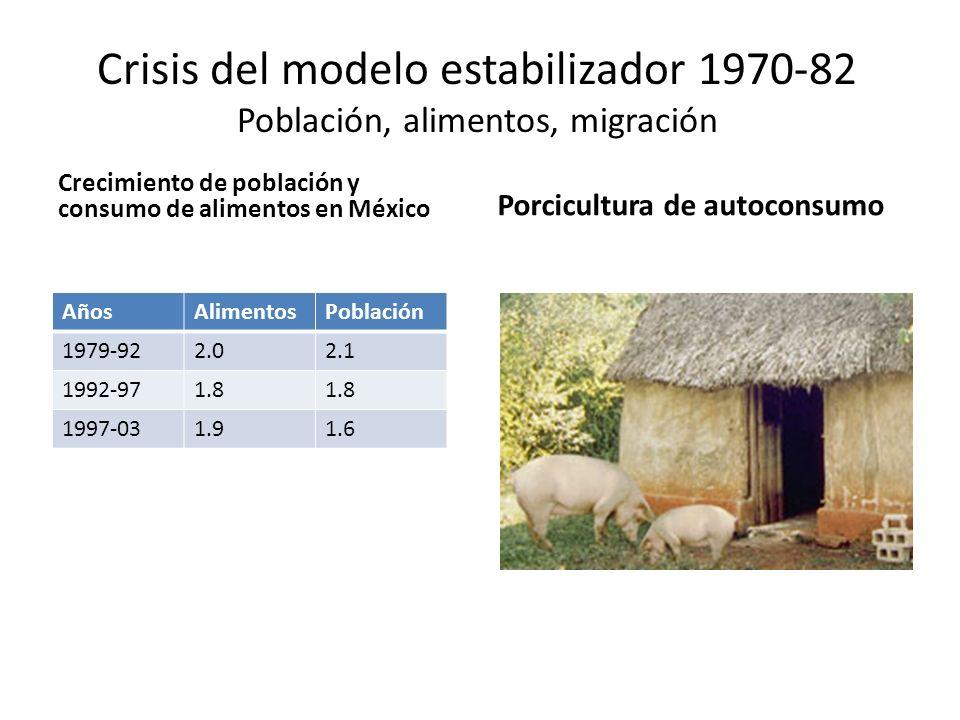 Crisis del modelo estabilizador 1970-82 Población, alimentos, migración Crecimiento de población y consumo de alimentos en México AñosAlimentosPoblaci