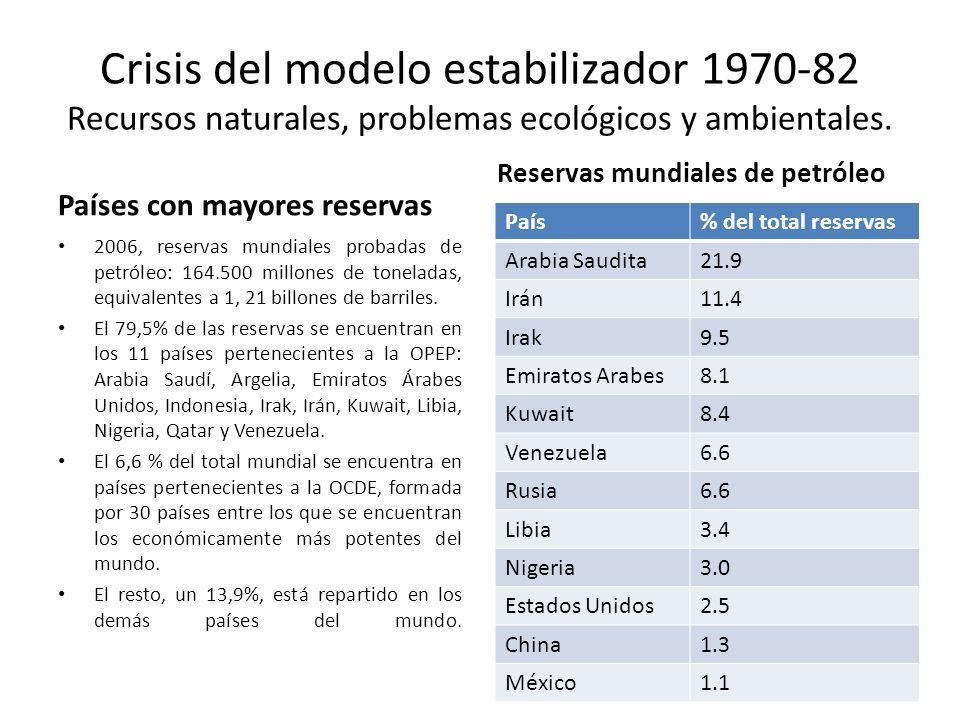 Crisis del modelo estabilizador 1970-82 Recursos naturales, problemas ecológicos y ambientales. Países con mayores reservas 2006, reservas mundiales p