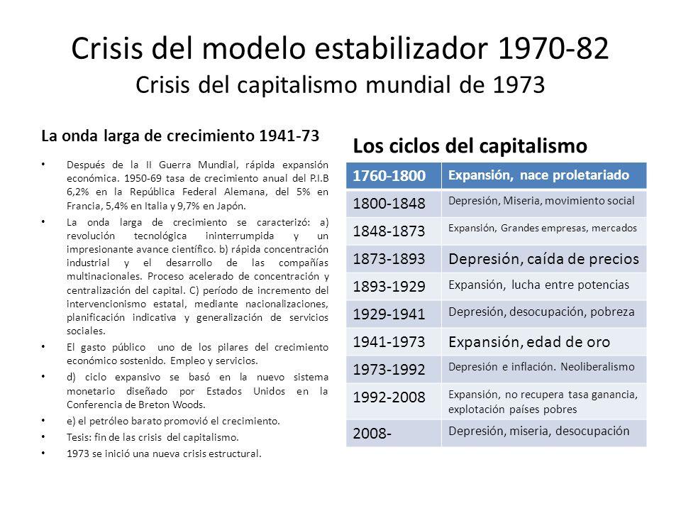 Crisis del modelo estabilizador 1970-82 Crisis del capitalismo mundial de 1973 La onda larga de crecimiento 1941-73 Después de la II Guerra Mundial, r