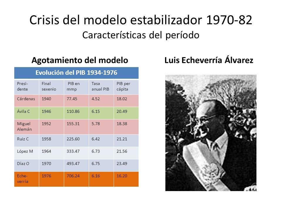Crisis del modelo estabilizador 1970-82 Características del período Agotamiento del modelo Evolución del PIB 1934-1976 Presi- dente Final sexenio PIB
