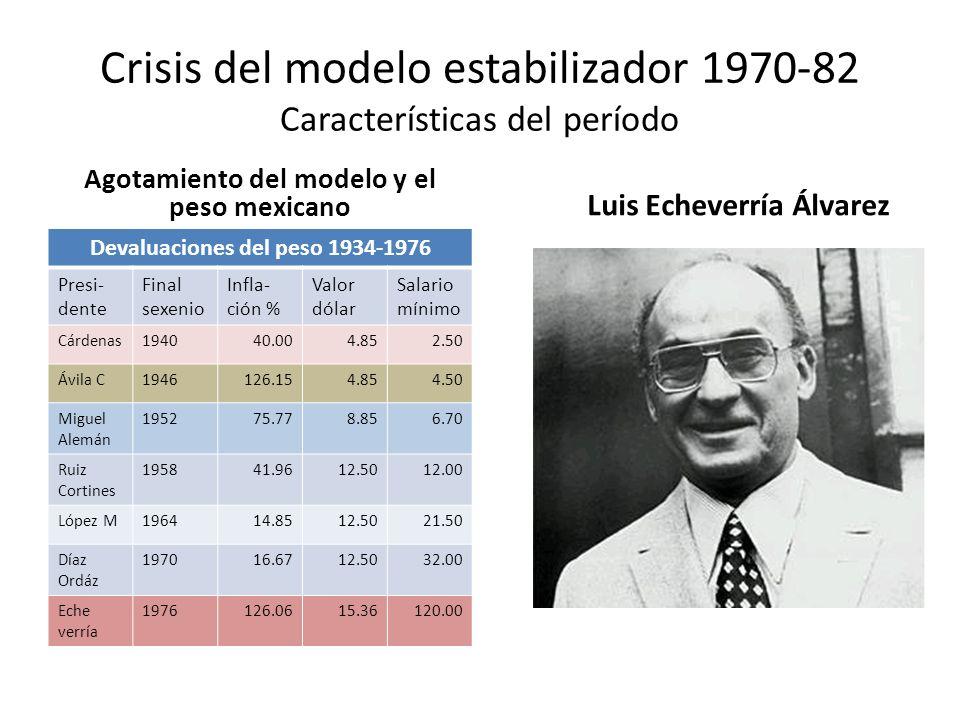Crisis del modelo estabilizador 1970-82 Características del período Agotamiento del modelo y el peso mexicano Devaluaciones del peso 1934-1976 Presi-