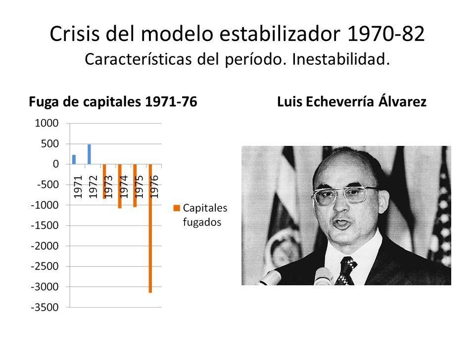 Crisis del modelo estabilizador 1970-82 Características del período. Inestabilidad. Fuga de capitales 1971-76Luis Echeverría Álvarez
