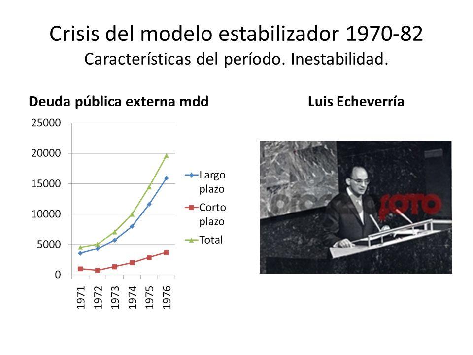Crisis del modelo estabilizador 1970-82 Características del período. Inestabilidad. Deuda pública externa mddLuis Echeverría