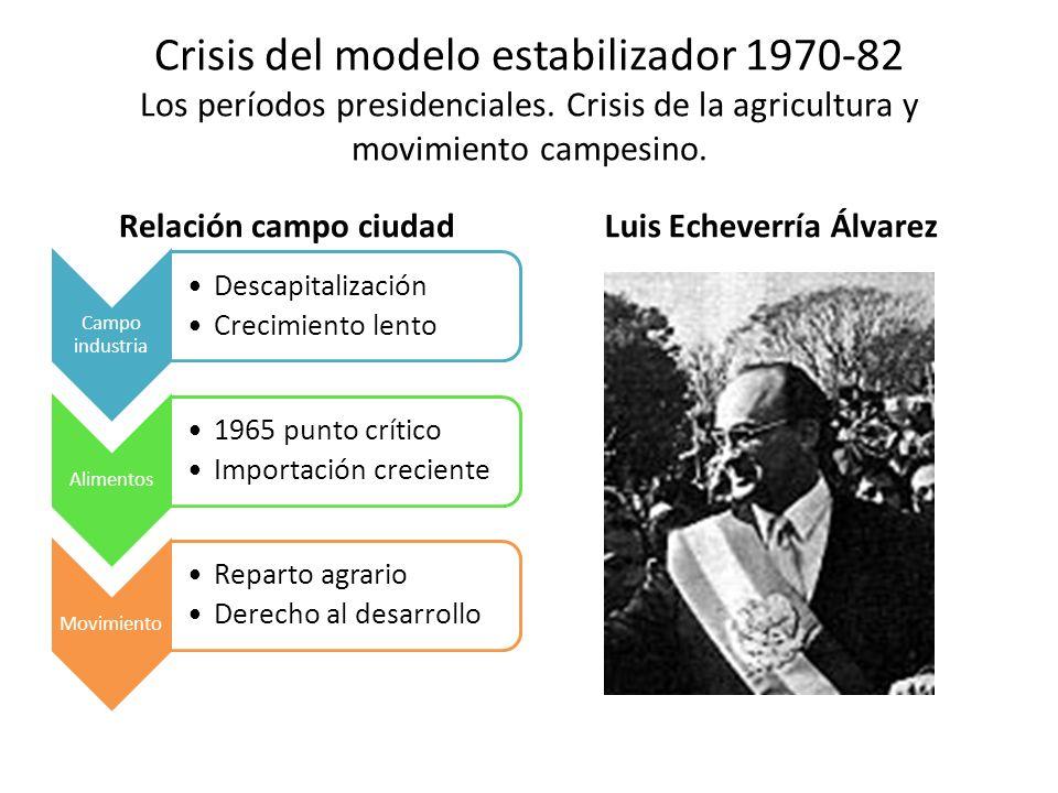 Crisis del modelo estabilizador 1970-82 Los períodos presidenciales. Crisis de la agricultura y movimiento campesino. Relación campo ciudad Campo indu