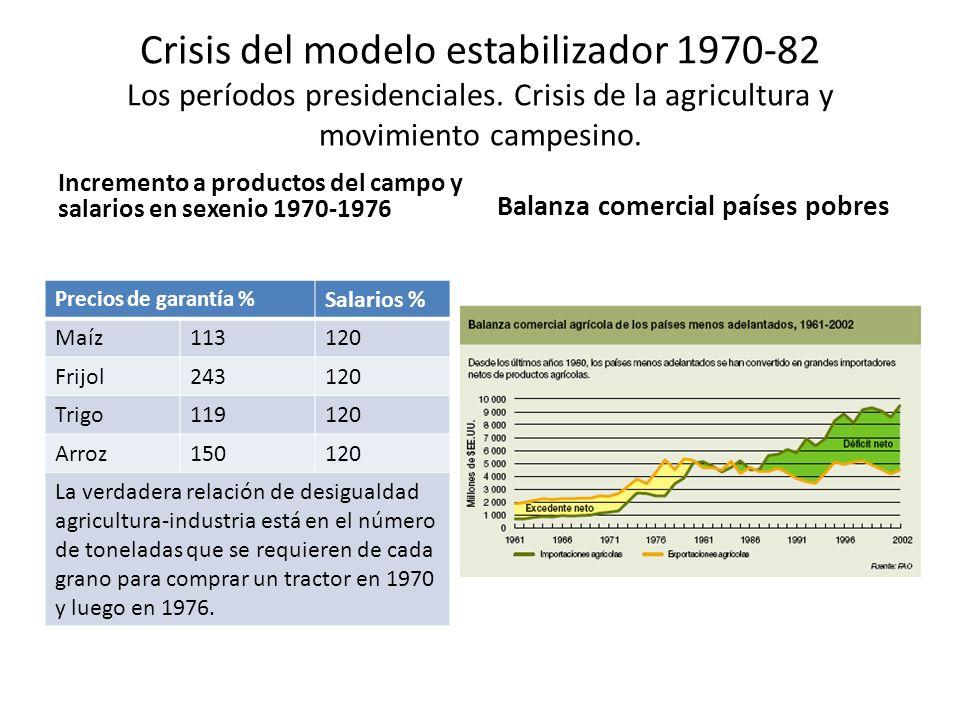 Crisis del modelo estabilizador 1970-82 Los períodos presidenciales. Crisis de la agricultura y movimiento campesino. Incremento a productos del campo