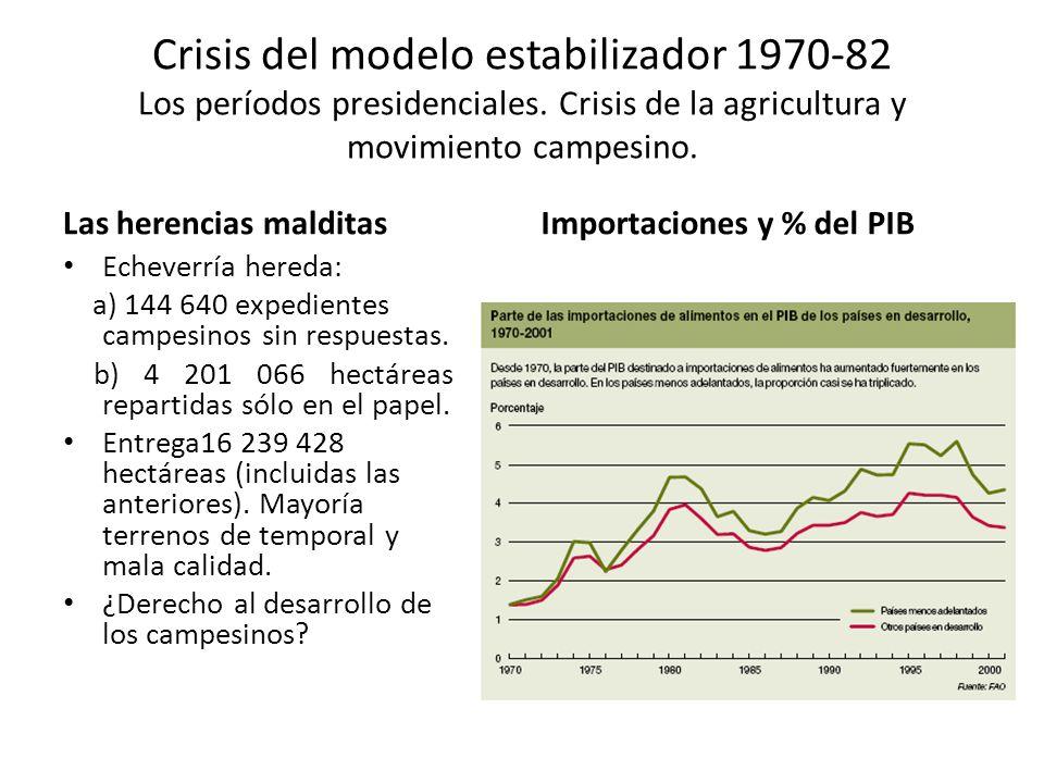 Crisis del modelo estabilizador 1970-82 Los períodos presidenciales. Crisis de la agricultura y movimiento campesino. Las herencias malditas Echeverrí