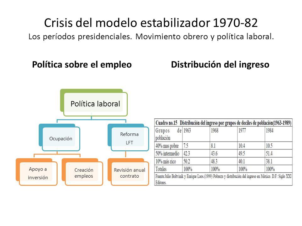 Crisis del modelo estabilizador 1970-82 Los períodos presidenciales. Movimiento obrero y política laboral. Política sobre el empleoDistribución del in