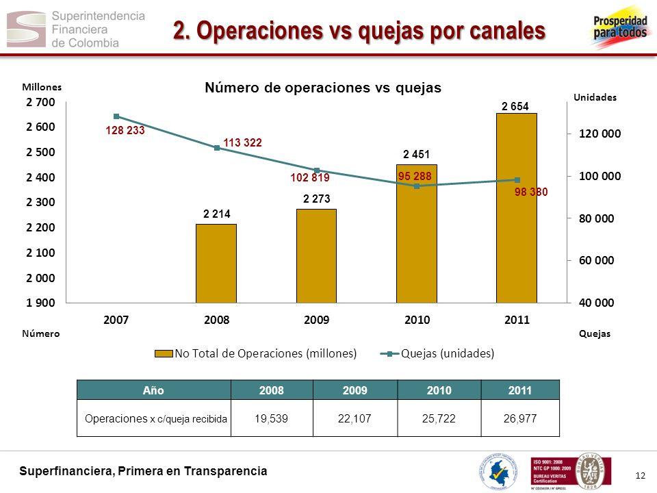 Superfinanciera, Primera en Transparencia 2.