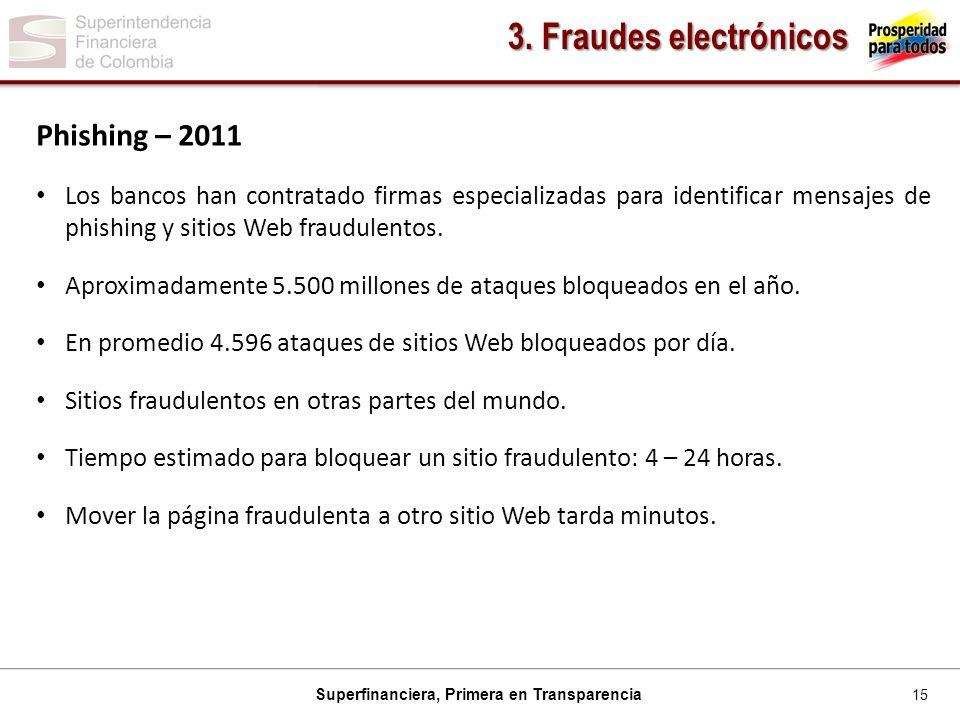 15 Superfinanciera, Primera en Transparencia Phishing – 2011 Los bancos han contratado firmas especializadas para identificar mensajes de phishing y sitios Web fraudulentos.