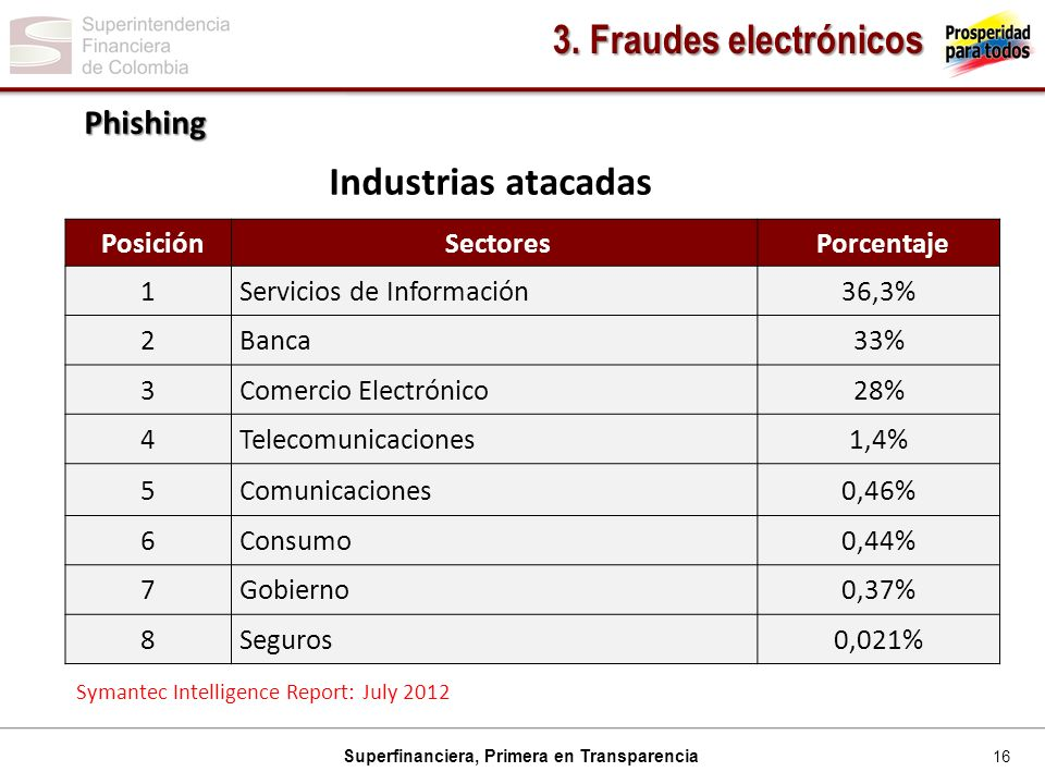 16 Superfinanciera, Primera en Transparencia Phishing 3. Fraudes electrónicos Industrias atacadas Symantec Intelligence Report: July 2012 PosiciónSect