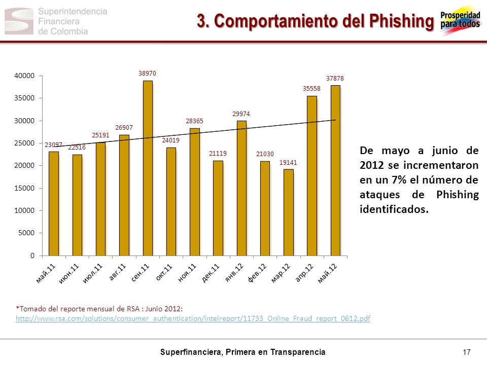 17 Superfinanciera, Primera en Transparencia 3.