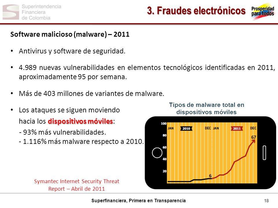 18 Superfinanciera, Primera en Transparencia Software malicioso (malware) – 2011 Antivirus y software de seguridad.