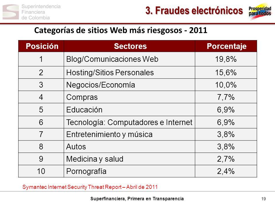 19 Superfinanciera, Primera en Transparencia PosiciónSectoresPorcentaje 1Blog/Comunicaciones Web19,8% 2Hosting/Sitios Personales15,6% 3Negocios/Economía10,0% 4Compras7,7% 5Educación6,9% 6Tecnología: Computadores e Internet6,9% 7Entretenimiento y música3,8% 8Autos3,8% 9Medicina y salud2,7% 10Pornografía2,4% Categorías de sitios Web más riesgosos - 2011 Symantec Internet Security Threat Report – Abril de 2011 3.