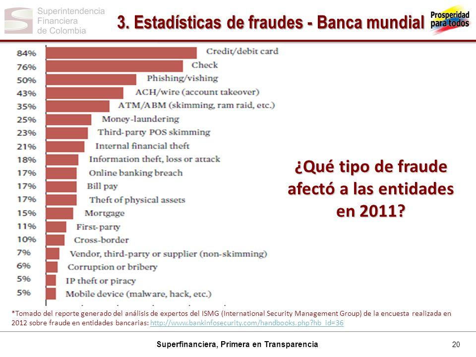 20 Superfinanciera, Primera en Transparencia 3.