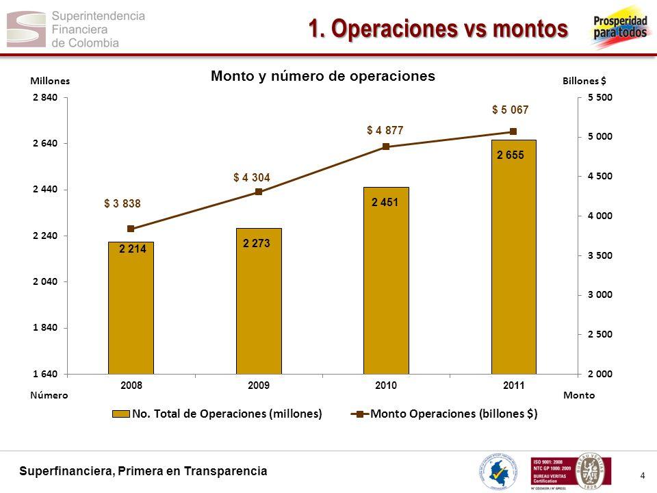 1. Operaciones vs montos 4