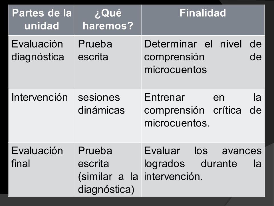 ¿Qué haremos? Finalidad Evaluación diagnóstica Prueba escrita Determinar el nivel de comprensión de microcuentos Intervenciónsesiones dinámicas Entren