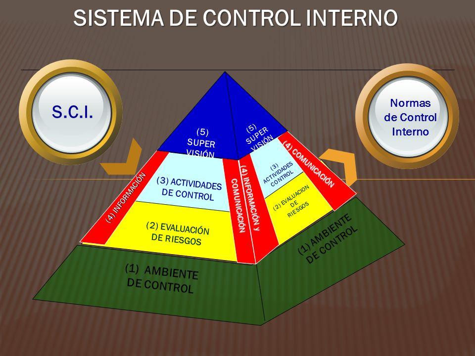 S.C.I. Normas de Control Interno (1)AMBIENTE DE CONTROL (1) AMBIENTE DE CONTROL (2) EVALUACIÓN DE RIESGOS (2) EVALUACION DE RIESGOS (3) ACTIVIDADES DE