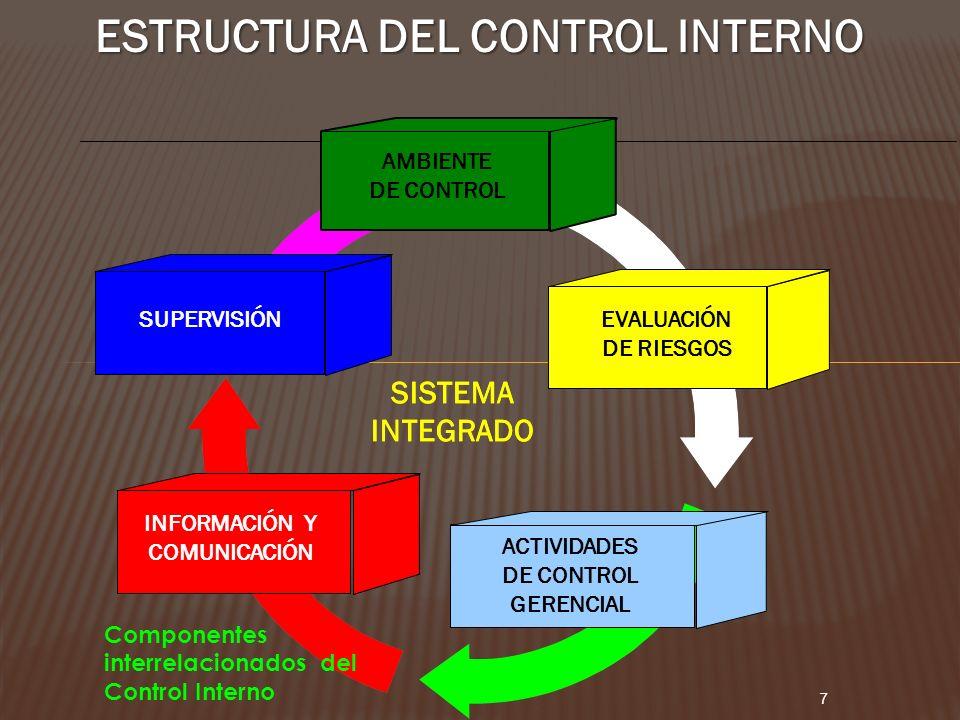 ESTRUCTURA DEL CONTROL INTERNO SISTEMA INTEGRADO 7 AMBIENTE DE CONTROL EVALUACIÓN DE RIESGOS SUPERVISIÓN ACTIVIDADES DE CONTROL GERENCIAL INFORMACIÓN