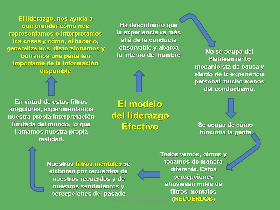 El modelo del liderazgo Efectivo Ha descubierto que la experiencia va más allá de la conducta observable y abarca lo interno del hombre No se ocupa de