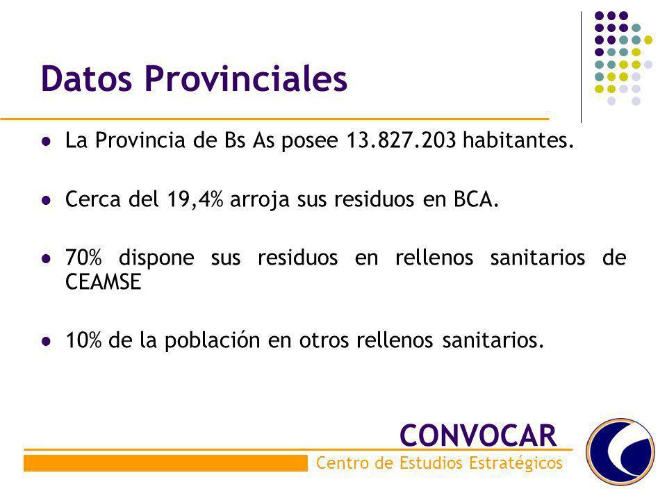 Datos Provinciales La Provincia de Bs As posee 13.827.203 habitantes. Cerca del 19,4% arroja sus residuos en BCA. 70% dispone sus residuos en rellenos