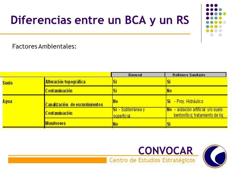 Diferencias entre un BCA y un RS Factores Ambientales: Centro de Estudios Estratégicos CONVOCAR