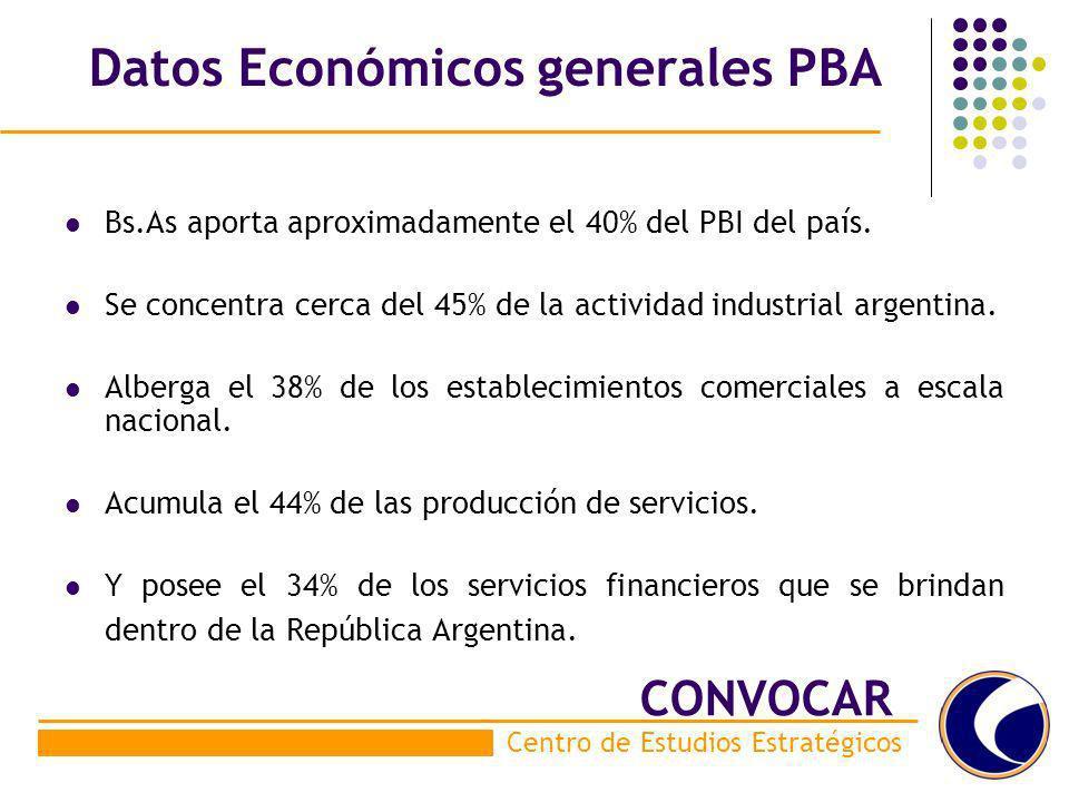 Datos Económicos generales PBA Bs.As aporta aproximadamente el 40% del PBI del país. Se concentra cerca del 45% de la actividad industrial argentina.