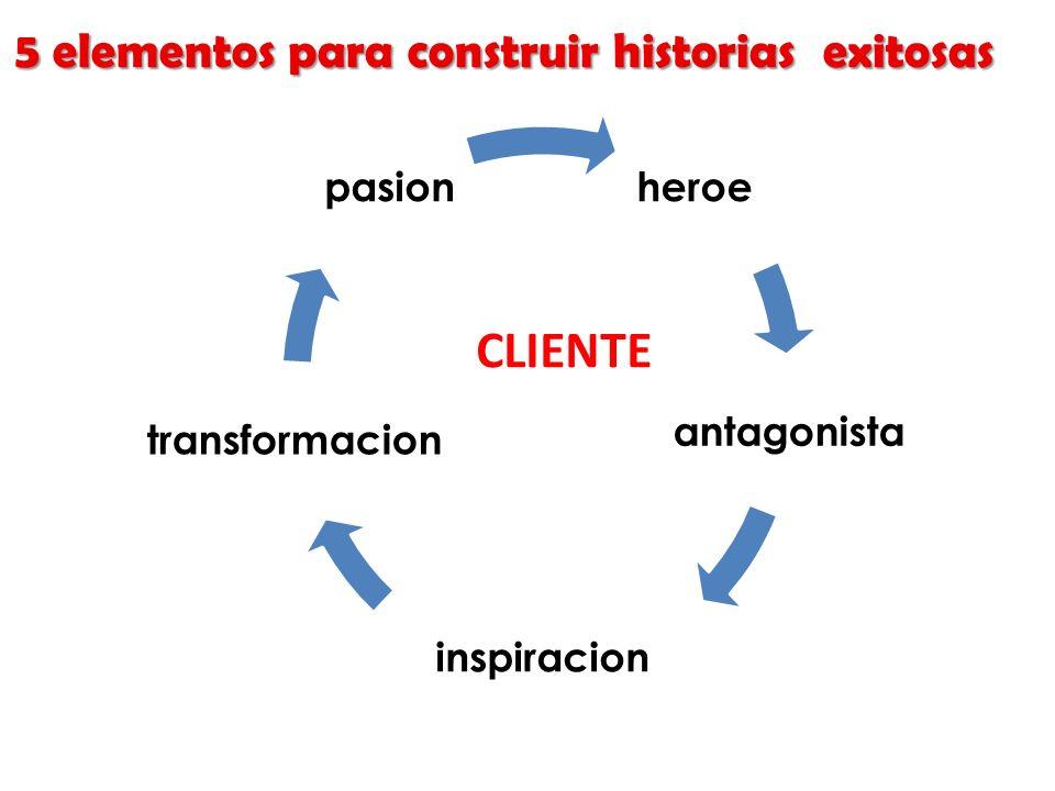 heroe antagonista inspiracion transformacion pasion CLIENTE 5 elementos para construir historias exitosas