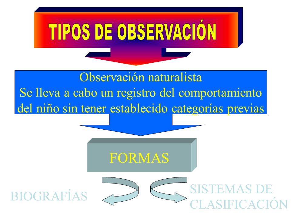 Observación naturalista Se lleva a cabo un registro del comportamiento del niño sin tener establecido categorías previas FORMAS BIOGRAFÍAS SISTEMAS DE