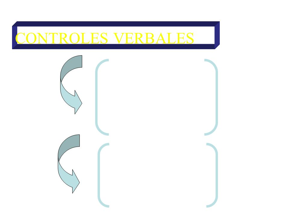 CONTROLES VERBALES DE ATENCIÓN Directivas Prohibitivas DE ACCIÓN Directivas Prohibitivas