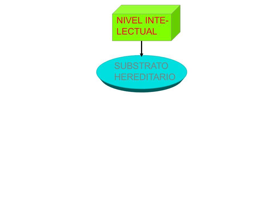 SUBSTRATO HEREDITARIO NIVEL INTE- LECTUAL