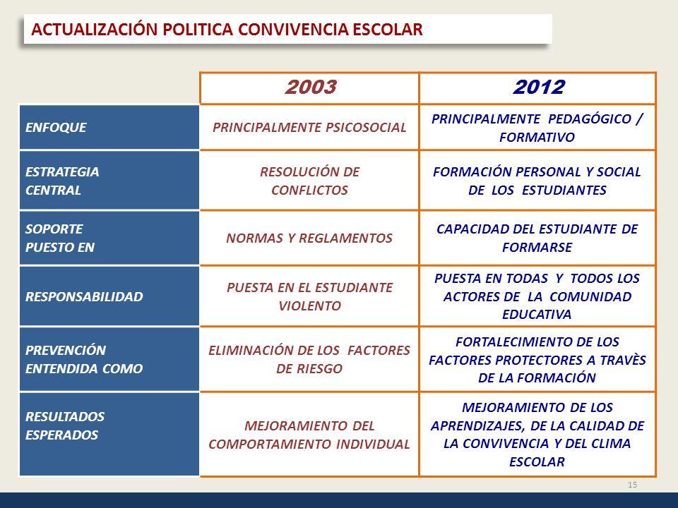 15 ACTUALIZACIÓN POLITICA CONVIVENCIA ESCOLAR 20032012 ENFOQUEPRINCIPALMENTE PSICOSOCIAL PRINCIPALMENTE PEDAGÓGICO / FORMATIVO ESTRATEGIA CENTRAL RESO
