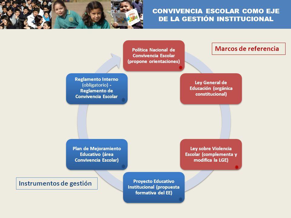 Política Nacional de Convivencia Escolar (propone orientaciones) Ley General de Educación (orgánica constitucional) Ley sobre Violencia Escolar (compl