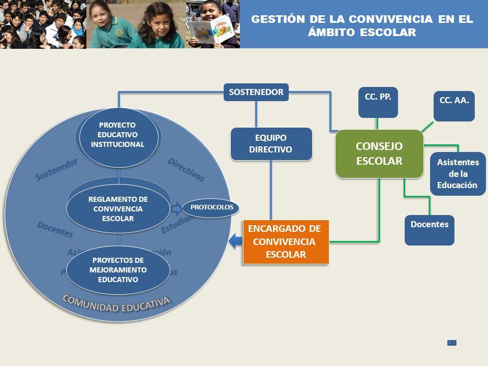 RESPONSABILIDAD COMPARTIDA PARTICIPACIÓN DE ACTORES Sostenedor Directivos Docentes Estudiantes Padres, madres y apoderados Asistentes de la educación
