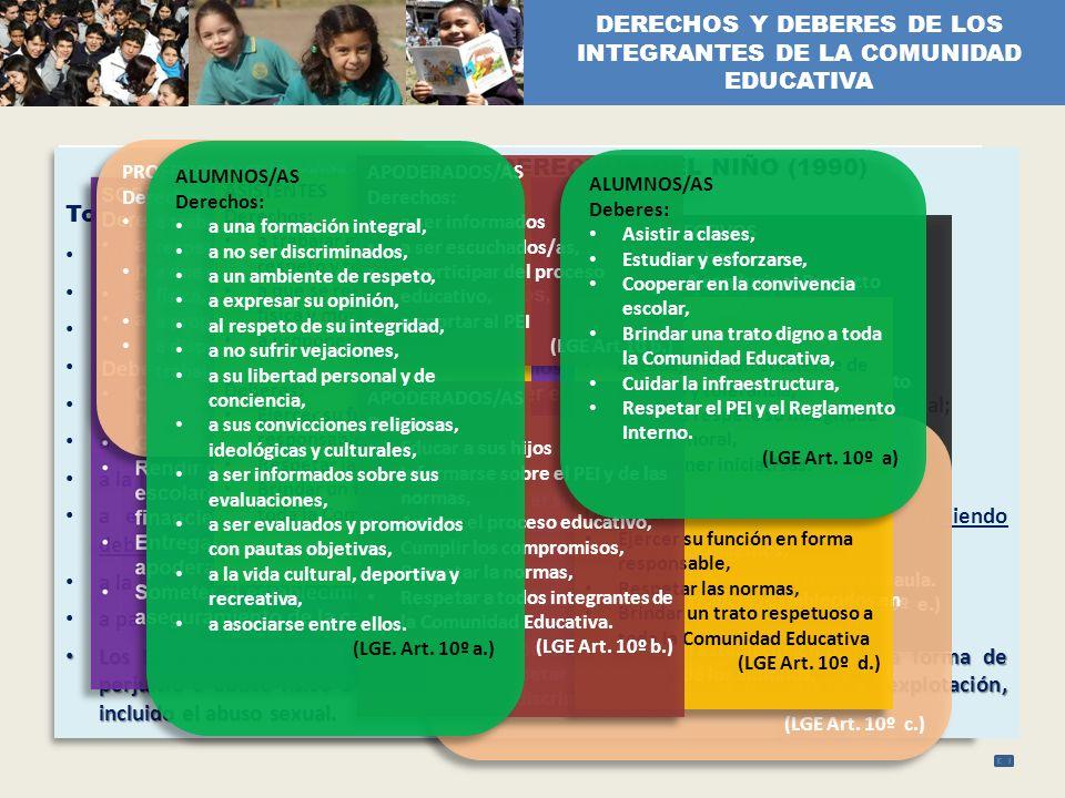 DERECHOS Y DEBERES DE LOS INTEGRANTES DE LA COMUNIDAD EDUCATIVA CONVENCIÓN DE LOS DERECHOS DEL NIÑO (1990) Todo niño o niña tiene derecho: intrínseco