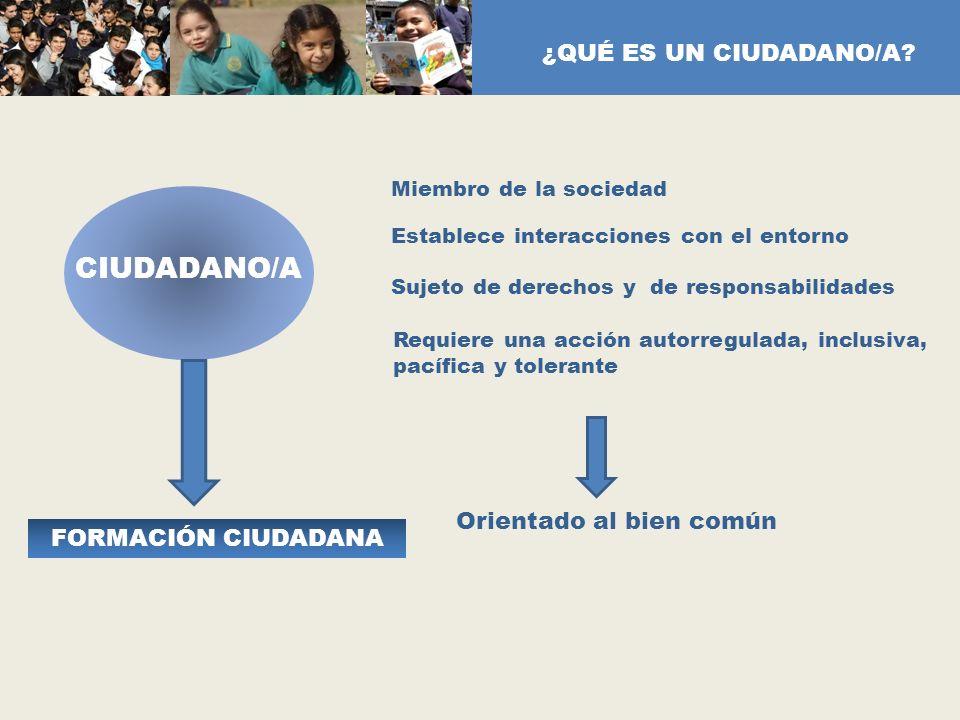 CIUDADANO/A Miembro de la sociedad Sujeto de derechos y de responsabilidades Establece interacciones con el entorno Requiere una acción autorregulada,