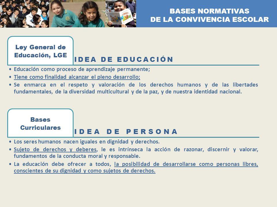 IDEA DE EDUCACIÓN Educación como proceso de aprendizaje permanente; Tiene como finalidad alcanzar el pleno desarrollo; Se enmarca en el respeto y valo