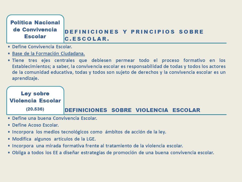 DEFINICIONES Y PRINCIPIOS SOBRE C.ESCOLAR. Define Convivencia Escolar. Base de la Formación Ciudadana. Tiene tres ejes centrales que debiesen permear