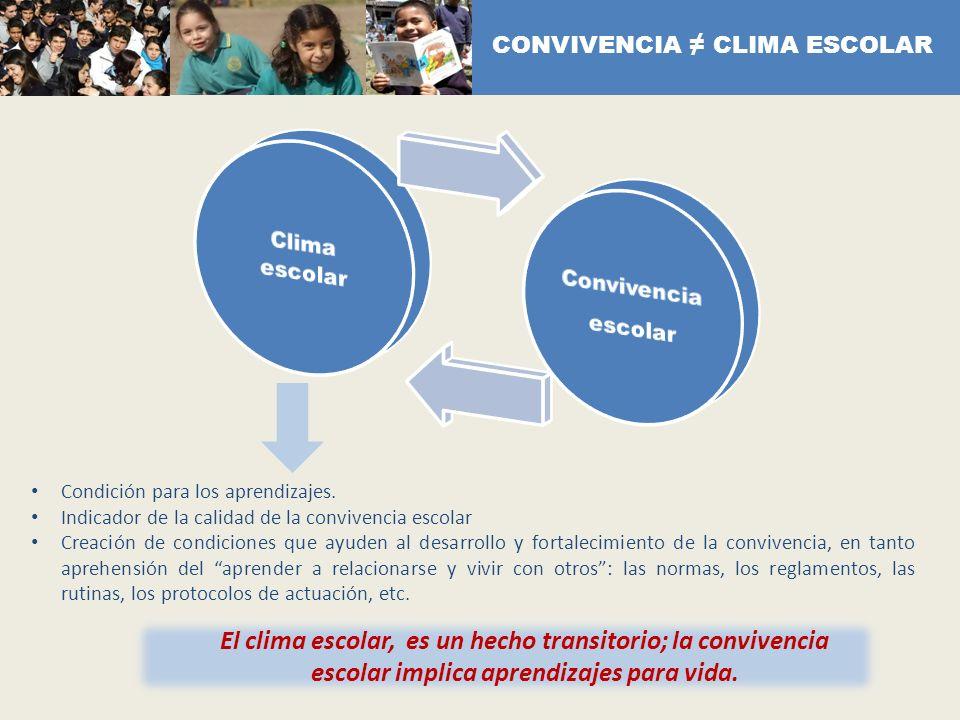 Condición para los aprendizajes. Indicador de la calidad de la convivencia escolar Creación de condiciones que ayuden al desarrollo y fortalecimiento