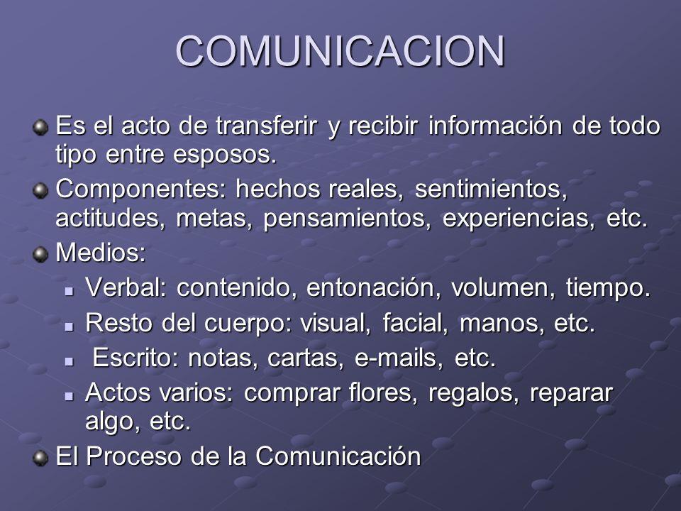 COMUNICACION Es el acto de transferir y recibir información de todo tipo entre esposos. Componentes: hechos reales, sentimientos, actitudes, metas, pe