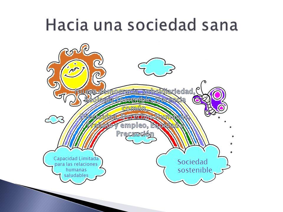 Capacidad Limitada para las relaciones humanas saludables Sociedad sostenible