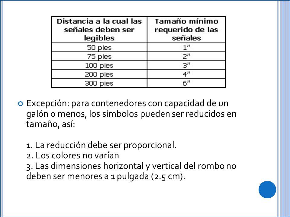 Excepción: para contenedores con capacidad de un galón o menos, los símbolos pueden ser reducidos en tamaño, así: 1.
