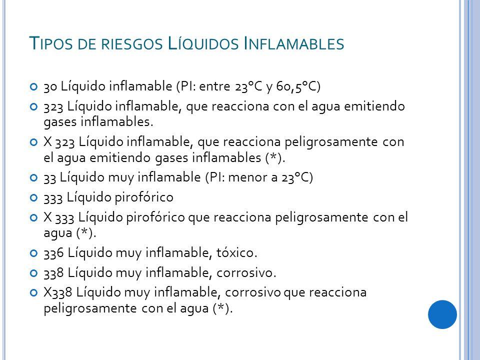 T IPOS DE RIESGOS L ÍQUIDOS I NFLAMABLES 30 Líquido inflamable (PI: entre 23°C y 60,5°C) 323 Líquido inflamable, que reacciona con el agua emitiendo gases inflamables.