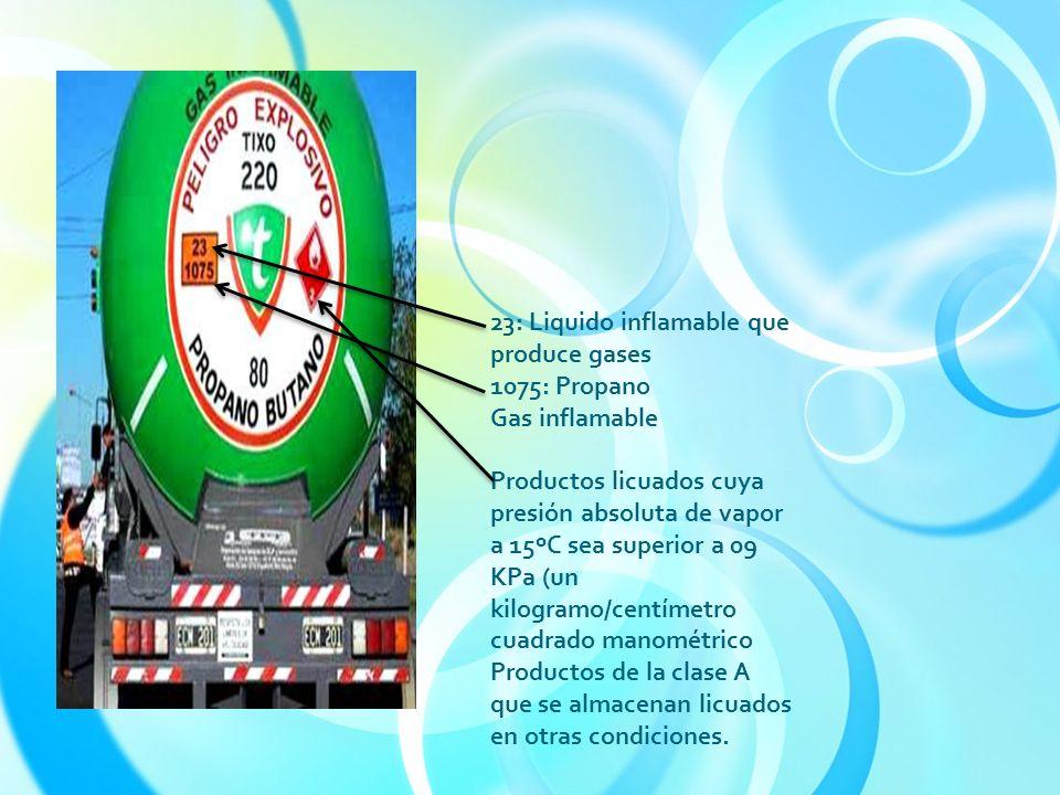 23: Liquido inflamable que produce gases 1075: Propano Gas inflamable Productos licuados cuya presión absoluta de vapor a 15ºC sea superior a 09 KPa (un kilogramo/centímetro cuadrado manométrico Productos de la clase A que se almacenan licuados en otras condiciones.