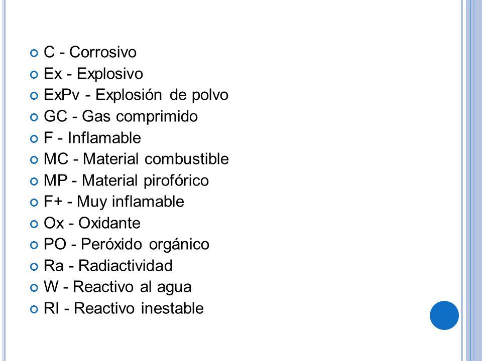 C - Corrosivo Ex - Explosivo ExPv - Explosión de polvo GC - Gas comprimido F - Inflamable MC - Material combustible MP - Material pirofórico F+ - Muy inflamable Ox - Oxidante PO - Peróxido orgánico Ra - Radiactividad W - Reactivo al agua RI - Reactivo inestable