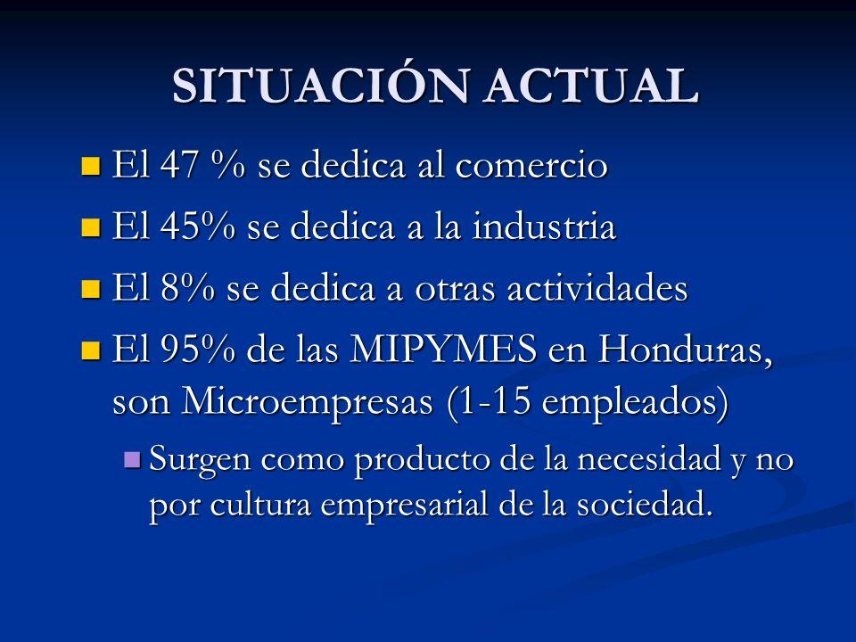 El 47 % se dedica al comercio El 47 % se dedica al comercio El 45% se dedica a la industria El 45% se dedica a la industria El 8% se dedica a otras actividades El 8% se dedica a otras actividades El 95% de las MIPYMES en Honduras, son Microempresas (1-15 empleados) El 95% de las MIPYMES en Honduras, son Microempresas (1-15 empleados) Surgen como producto de la necesidad y no por cultura empresarial de la sociedad.