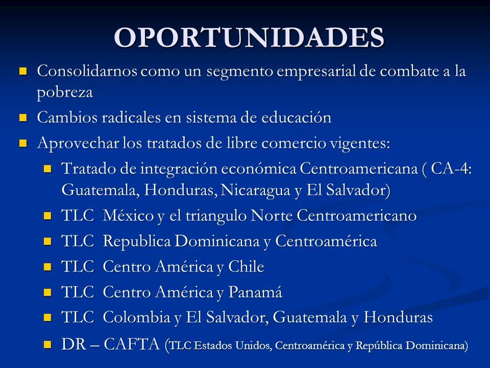 OPORTUNIDADES Consolidarnos como un segmento empresarial de combate a la pobreza Consolidarnos como un segmento empresarial de combate a la pobreza Cambios radicales en sistema de educación Cambios radicales en sistema de educación Aprovechar los tratados de libre comercio vigentes: Aprovechar los tratados de libre comercio vigentes: Tratado de integración económica Centroamericana ( CA-4: Guatemala, Honduras, Nicaragua y El Salvador) Tratado de integración económica Centroamericana ( CA-4: Guatemala, Honduras, Nicaragua y El Salvador) TLC México y el triangulo Norte Centroamericano TLC México y el triangulo Norte Centroamericano TLC Republica Dominicana y Centroamérica TLC Republica Dominicana y Centroamérica TLC Centro América y Chile TLC Centro América y Chile TLC Centro América y Panamá TLC Centro América y Panamá TLC Colombia y El Salvador, Guatemala y Honduras TLC Colombia y El Salvador, Guatemala y Honduras DR – CAFTA ( TLC Estados Unidos, Centroamérica y República Dominicana) DR – CAFTA ( TLC Estados Unidos, Centroamérica y República Dominicana)