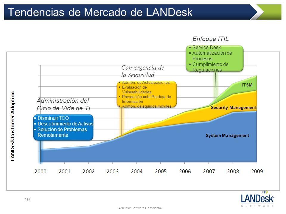LANDesk Software Confidential Tendencias de Mercado de LANDesk Disminuir TCO Descubrimiento de Activos Solución de Problemas Remotamente Admón. de Act