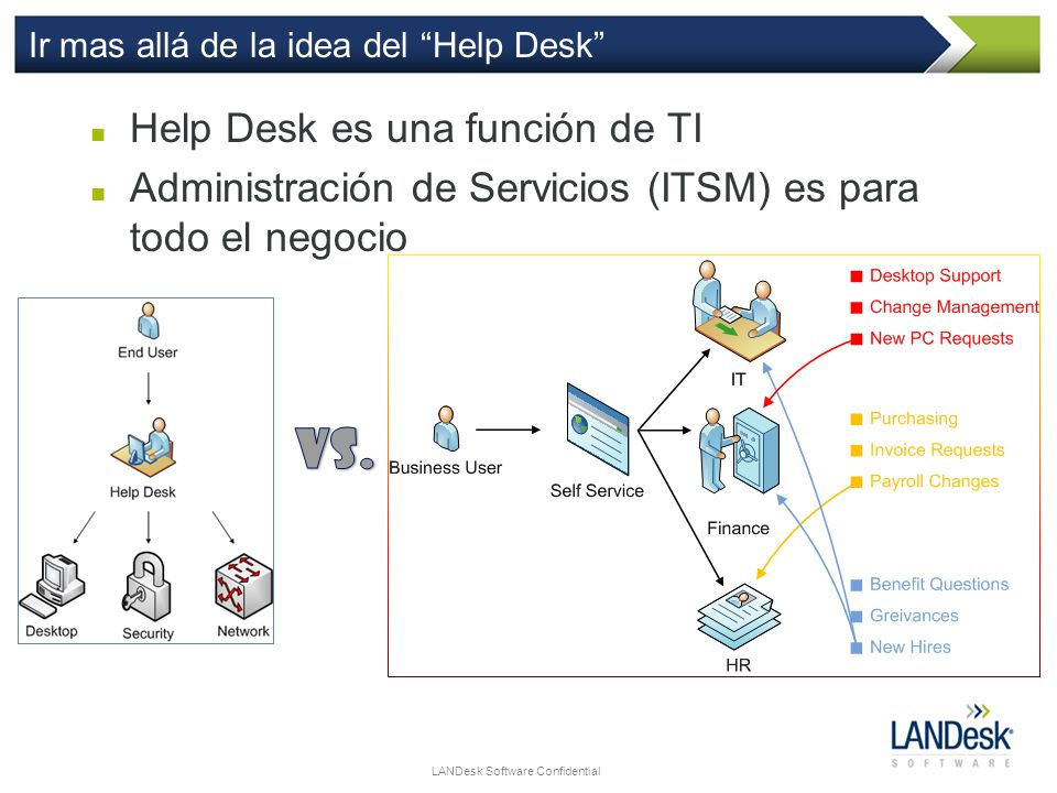LANDesk Software Confidential Ir mas allá de la idea del Help Desk Help Desk es una función de TI Administración de Servicios (ITSM) es para todo el n