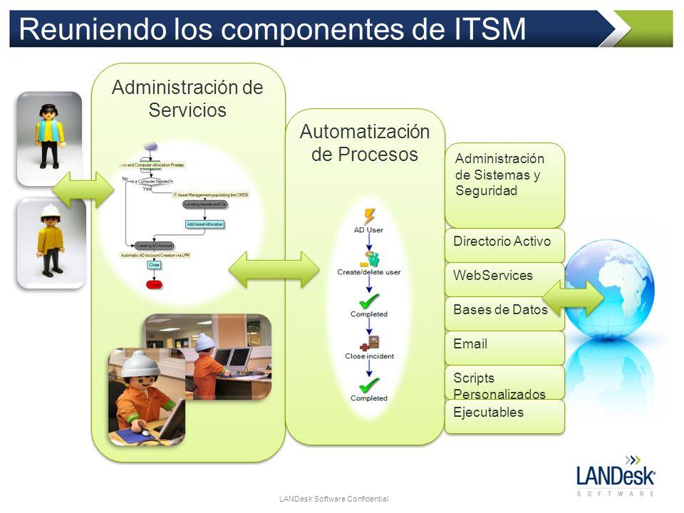 LANDesk Software Confidential Reuniendo los componentes de ITSM Administración de Servicios Automatización de Procesos Administración de Sistemas y Se